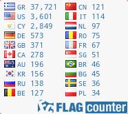 χώρες