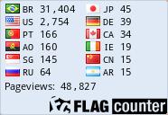 De onde são as pessoas que visitam meu Blog