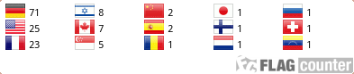 Flag Counter ES